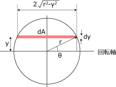 断面 二 次 モーメント 円 円形断面とは?1分でわかる意味、断面係数、断面二次モーメント、せん...